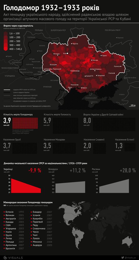 Наслідки Голодомору 1932-33 років