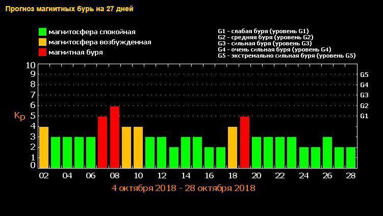 Магнітні бурі в Україні: коли чекати і як дати собі раду