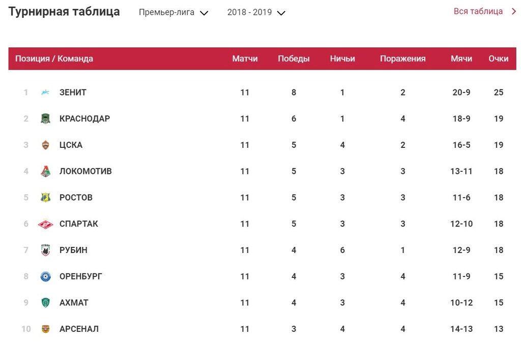 Турнирная таблица российской премьер-лиги