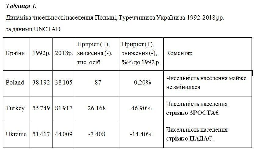 """""""Україна вимирає. Приголомшливо моторошна статистика"""". Блог економіста Віктора Лисицького"""