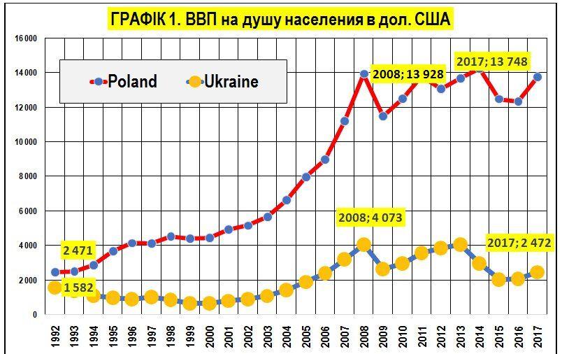 """""""Украина вымирает. Ошеломляюще жуткая статистика"""". Блог экономиста Виктора Лисицкого"""