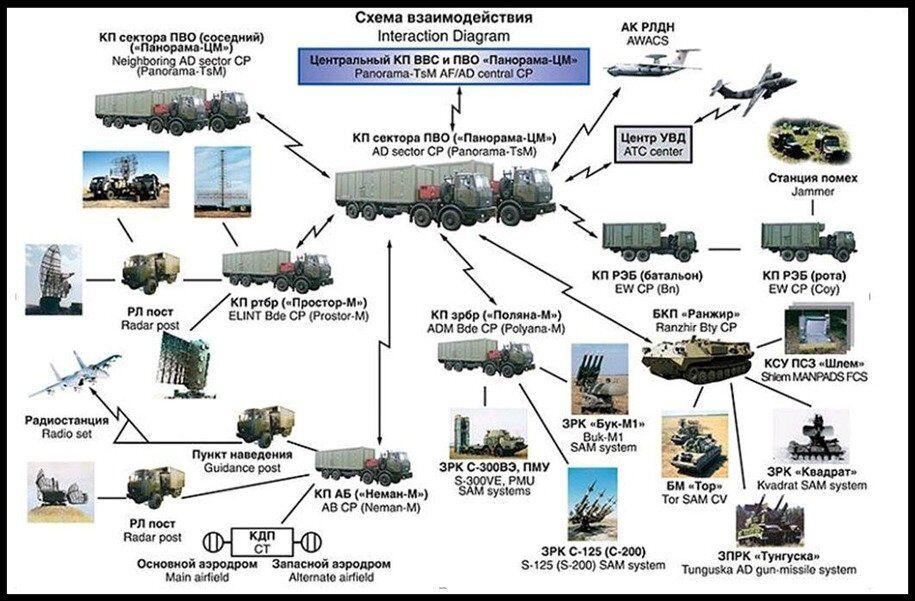 Поставки С-300 в Сирию: стало известно, какой участок ослабила Россия