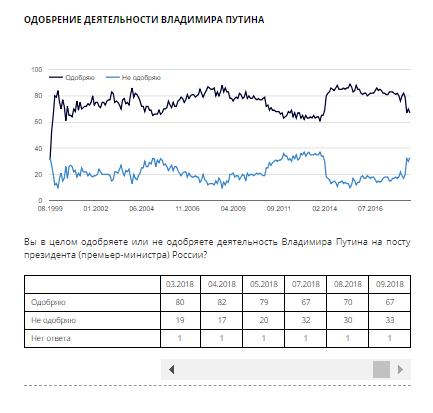 Пора бомбить Воронеж: сеть взбудоражило падение рейтинга Путина