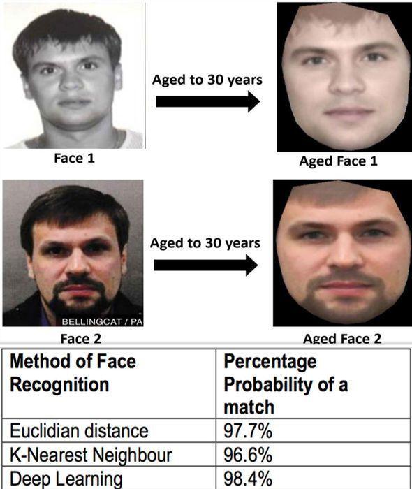 """Британские ученые нашли еще одно подтверждение тому, что """"Боширов"""" и Чепига – один человек"""