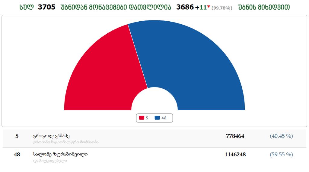 Саломе Зурабишвили выиграла президентские выборы в Грузии. Кто она и что о ней известно. Фото