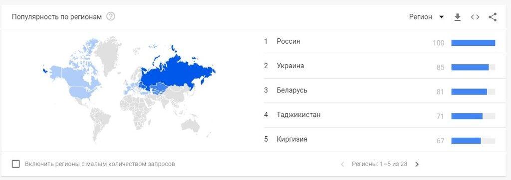 Запит «СССР» злітає в трендах
