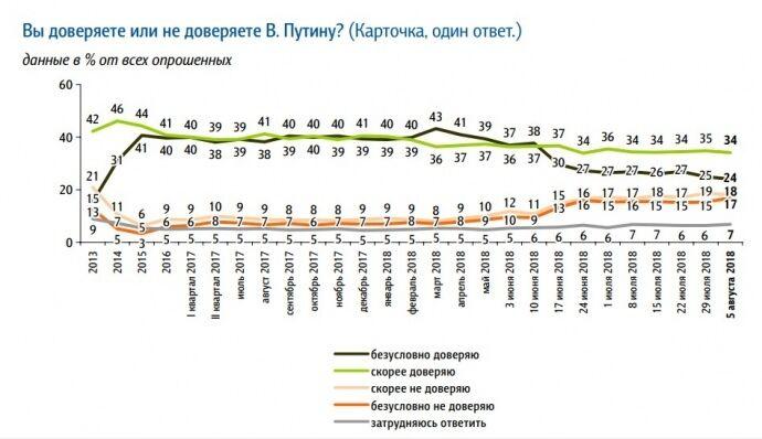 Рейтинг Путіна різко обвалився: і це не єдина його проблема
