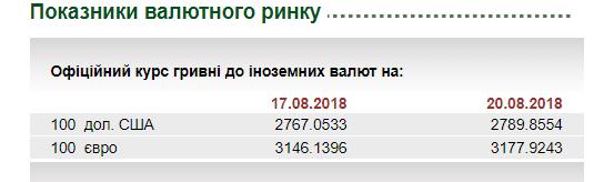 В Украине стремительно падает гривна: причина и свежий курс валют