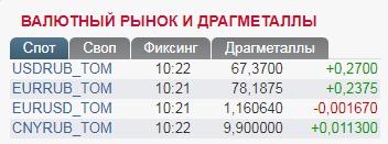 """""""Пекельні"""" санкції: російський рубль впав через потужний """"удар"""" США"""