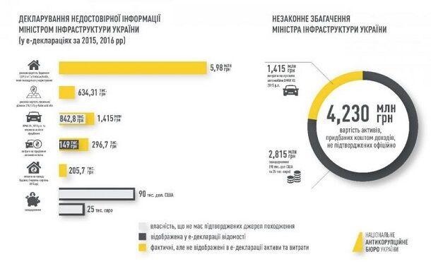Володимиру Омеляну оголосили про підозру: що він зробив