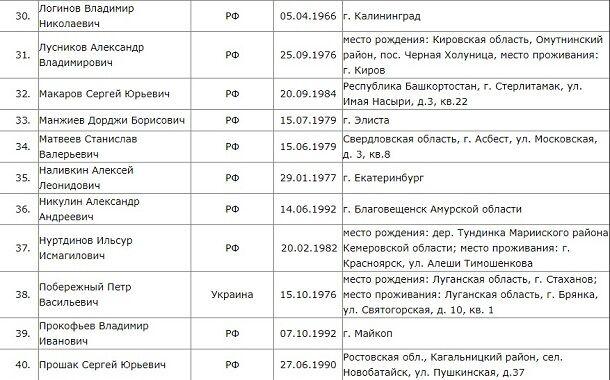 """В Україні розсекретили півсотні найманців """"Вагнера"""", що воювали на Донбасі і в Сирії: опубліковано фото"""