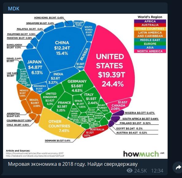 """Світова економіка-2018 в одній картинці: над """"наддержавою"""" Росією посміялися"""