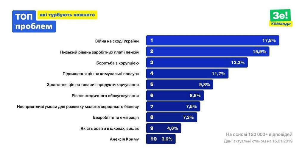 Зеленский узнал главную проблему украинцев