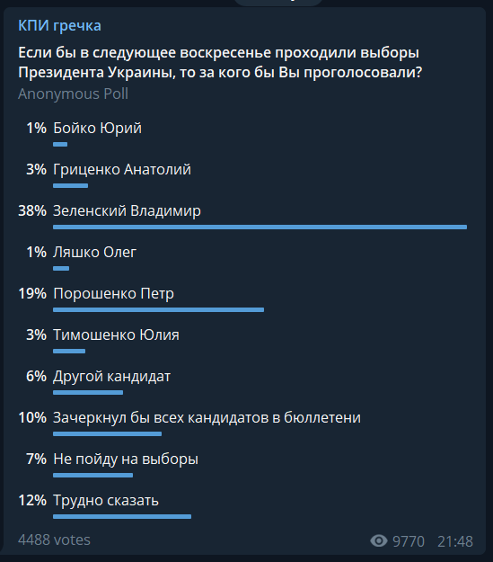 Кого підтримають студенти на виборах в Україні: цікава статистика