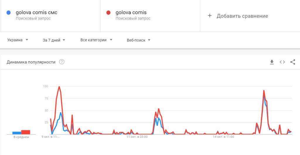 GolovaComis: що це таке і чому приходять смс