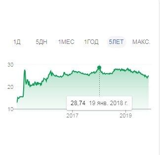Курс долара зріс