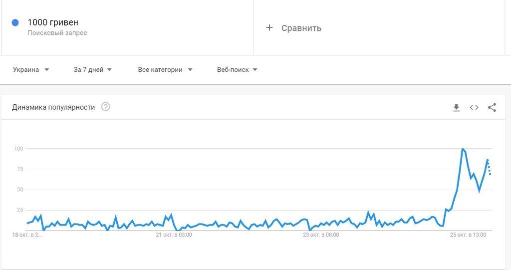 """Почему """"1000 грн"""" взлетело в трендах и какой скандал из-за этого грозит Украине"""