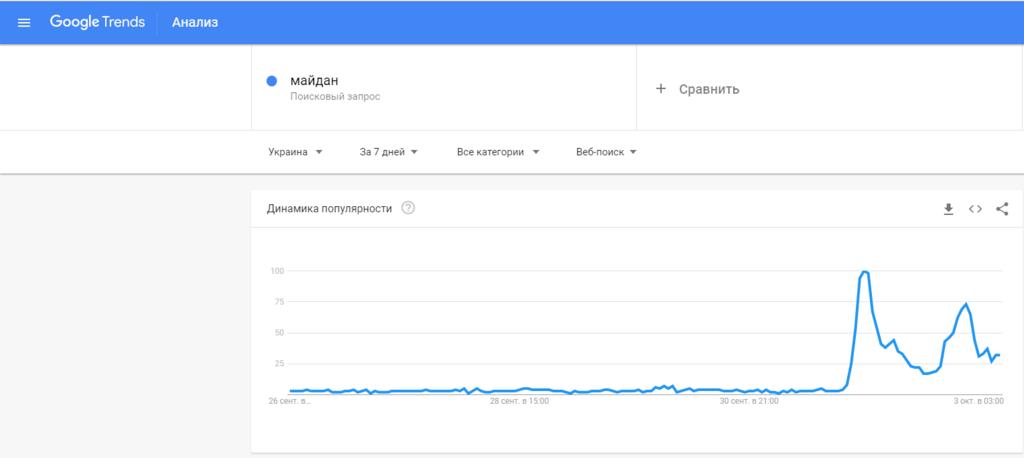 """Чому """"Майдан"""" злетів в трендах і до чого тут капітуляція"""