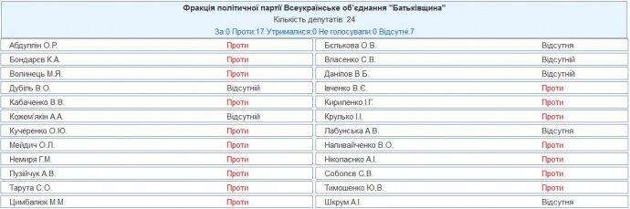 Тимошенко закричала на Зеленского