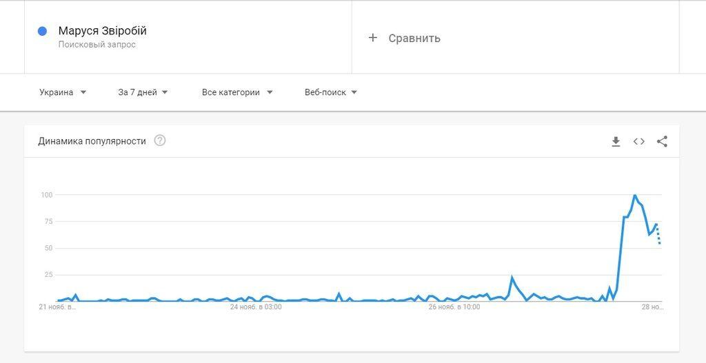 """Чому """"Маруся Звіробій"""" злетіло в трендах і до чого тут Жириновський"""