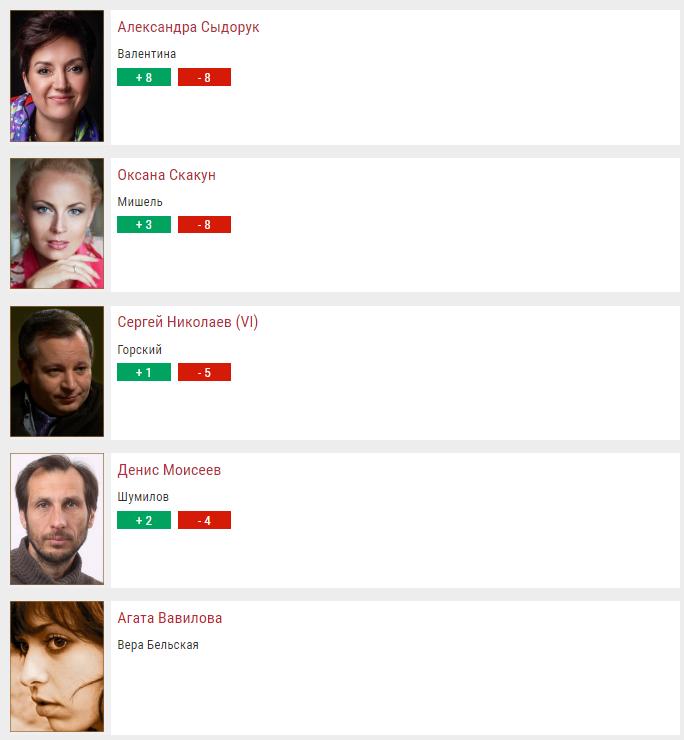 Условный мент: актеры и роли, отзывы, смотреть сериал онлайн
