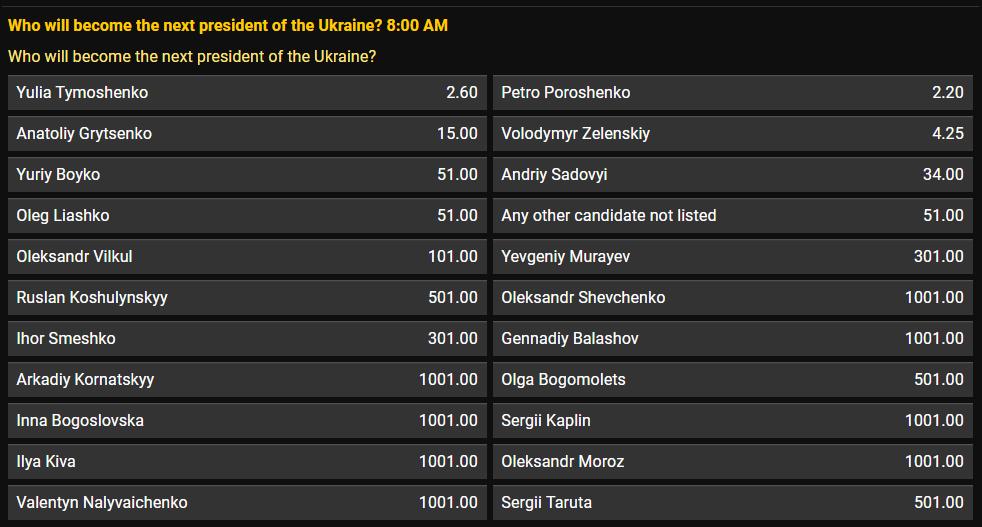 Настоящий рейтинг кандидатов в президенты Украины: какие ставки на победу