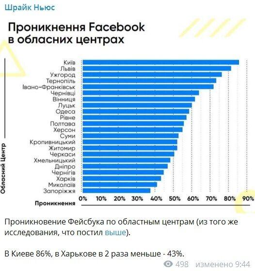 Фейсбук в Украине: свежая статистика