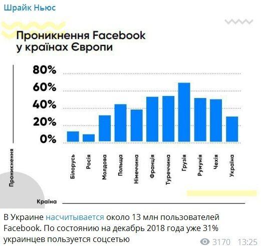 Фейсбук в Україні: свіжа статистика