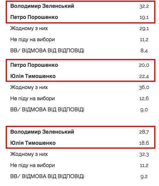 """""""Ефект Зеленського"""": цікавий нюанс у новому рейтингу кандидатів"""