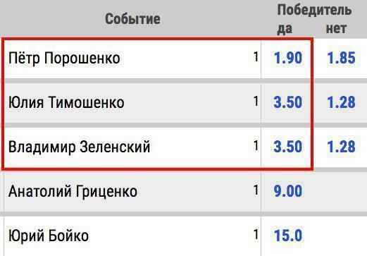 Рейтинг кандидатів у президенти змінив ставки букмекерів: скільки тепер дають за Зеленського
