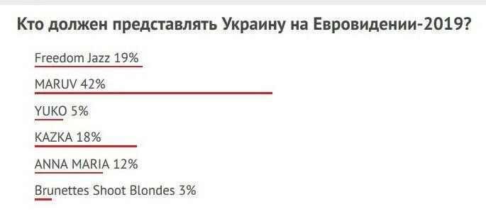 Кто представит Украину на Евровидении 2019: ожидания зрителей