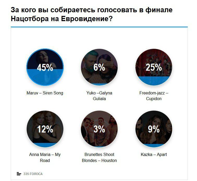 Хто представить Україну на Євробаченні 2019: очікування глядачів