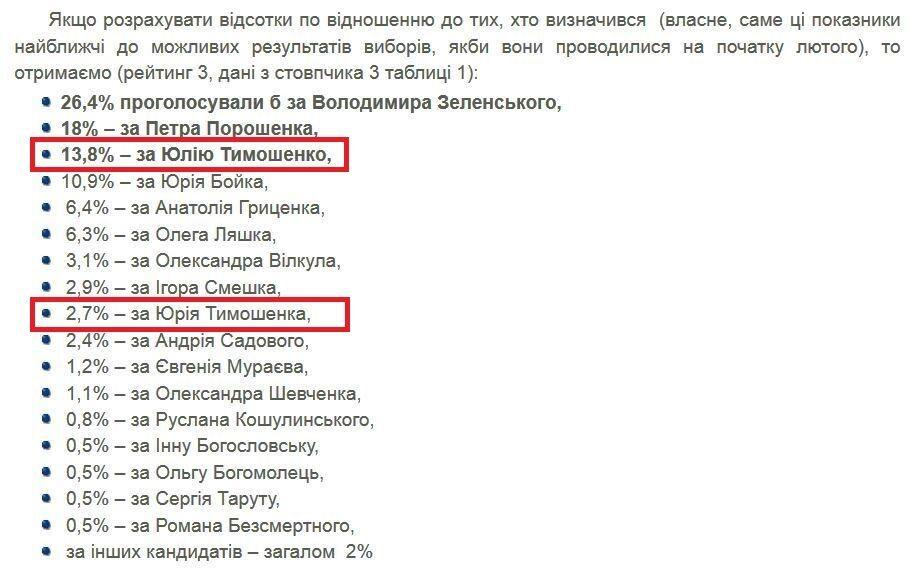 Фокус з Тимошенко працює: в останньому соцопитуванні знайшли цікавий нюанс