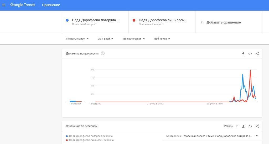 """Чому """"Надя Дорофєєва втратила дитину"""" злетіло в трендах"""