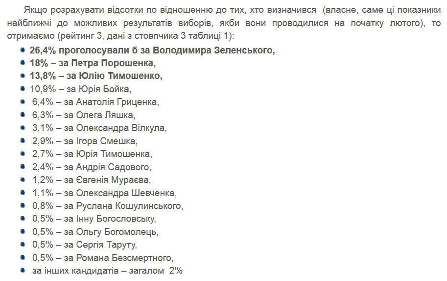 Свіжий рейтинг кандидатів у президенти: де тепер Зеленський, Порошенко і Тимошенко