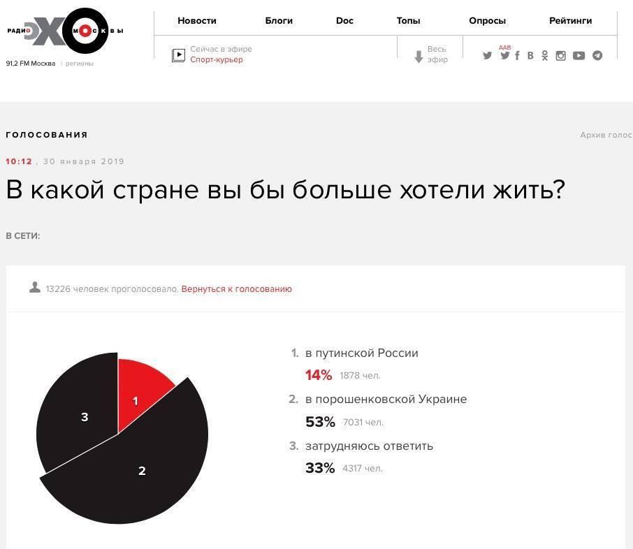 Россияне мечтают жить в Украине при Порошенко: результаты опроса шокировали Сеть