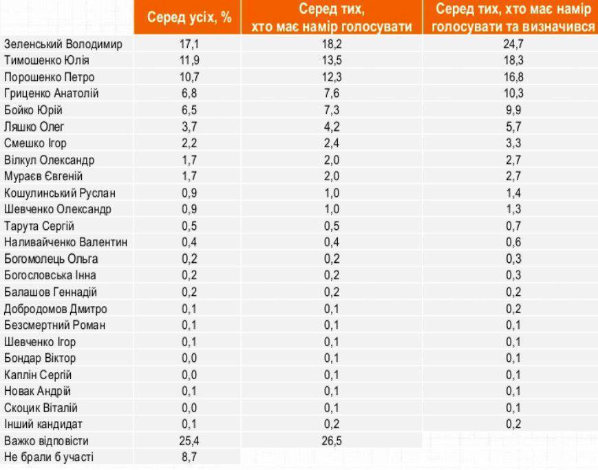 Свежий рейтинг кандидатов в президенты: где теперь Гриценко