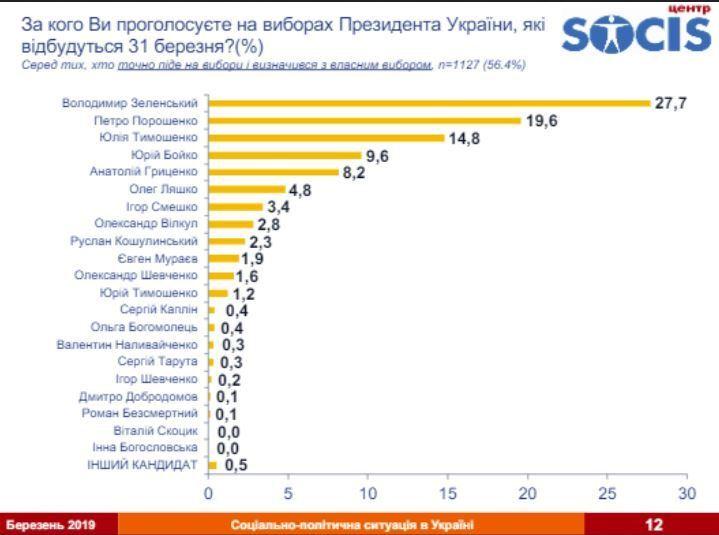 Рейтинг Зеленського виріс ще більше
