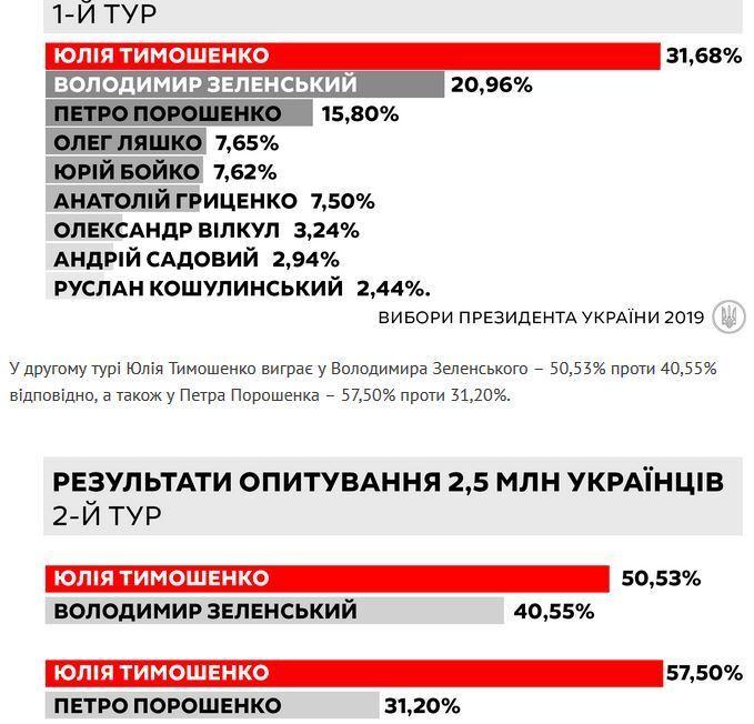 Хто лідирує в президенти-2019: у Тимошенко дали рейтинги, а у Порошенка посміялися