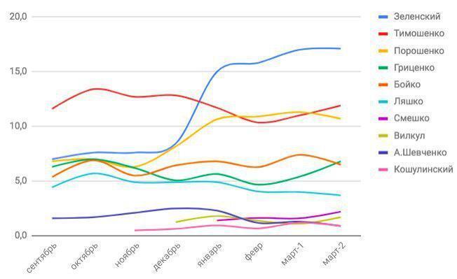 Динаміка президентських рейтингів показала важливий нюанс по Зеленському