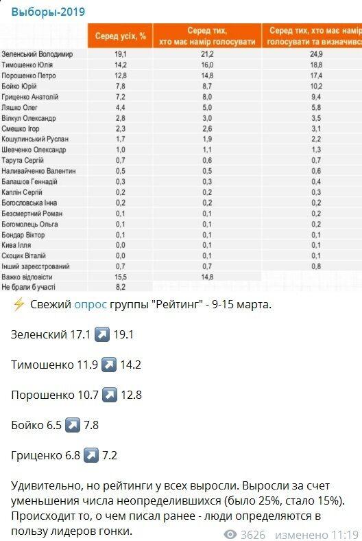 Вибори президента України: як виросли рейтинги Зеленського і де зараз Гриценко