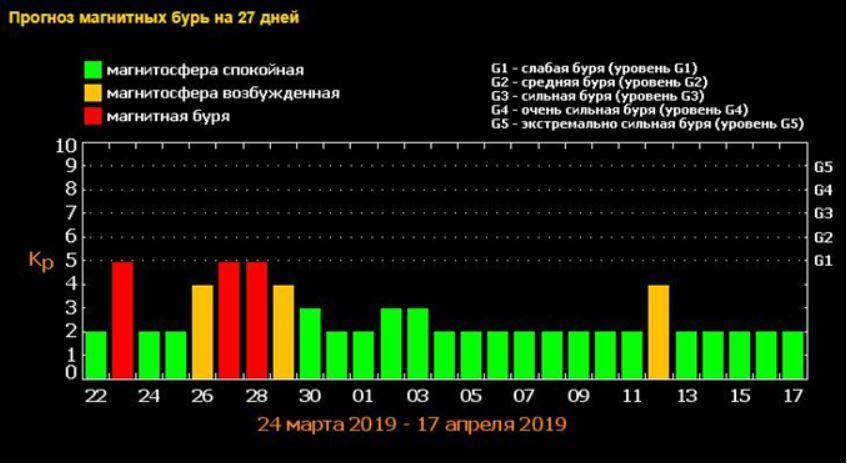 Магнитные бури в марте 2019: график