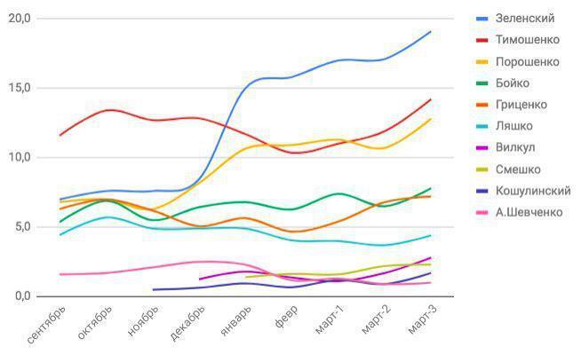 Свіжі дані президентських рейтингів: хто рвонув вгору