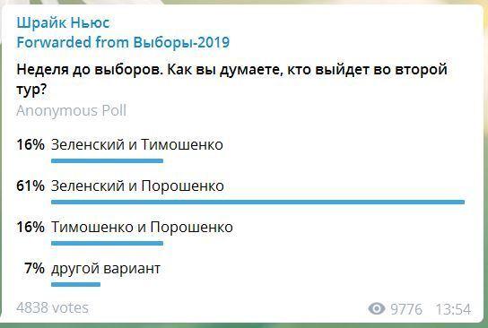 До другого туру вийдуть Порошенко і Зеленський – опитування