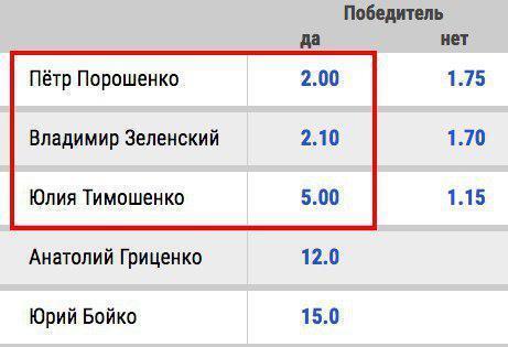 Какие шансы у Порошенко обойти Зеленского: аналитика и свежие данные букмекеров