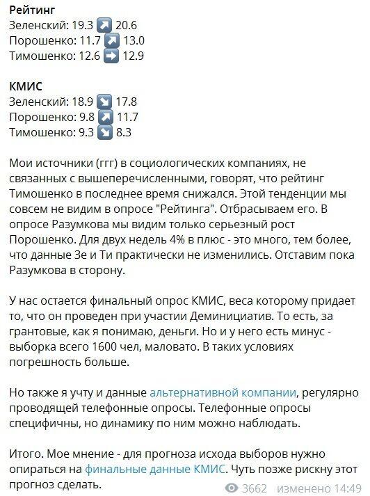 Який рейтинг кандидатів в президенти України достовірніше