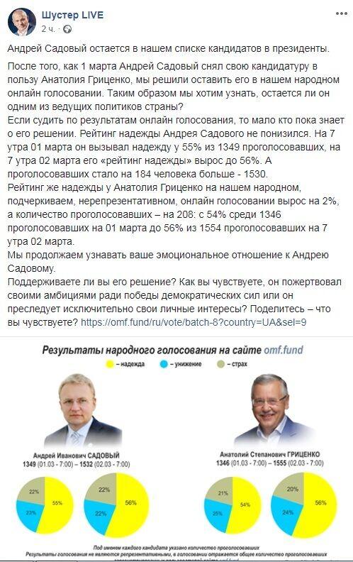 Рейтинг кандидатів у президенти: що зараз у Гриценка
