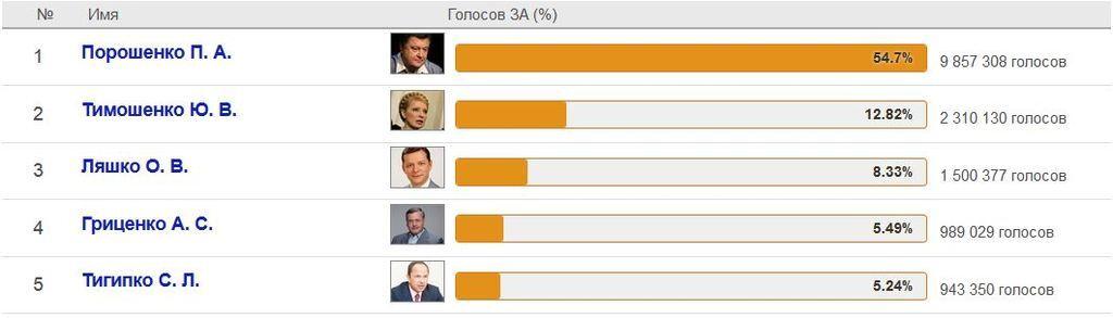 Які були рейтинги кандидатів в президенти напередодні виборів 2014