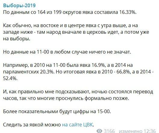 Стало известно, сколько украинцев проголосовало на выборах: последние данные