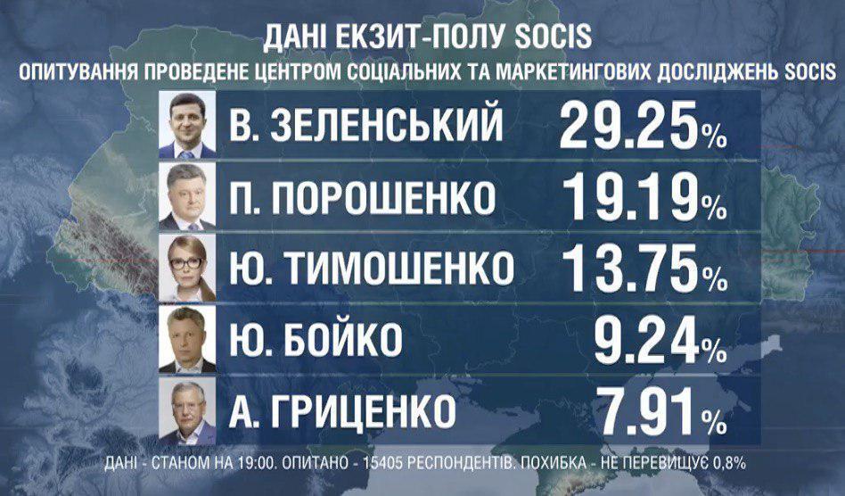 Екзит-пол: результати виборів 2019, офіційні дані